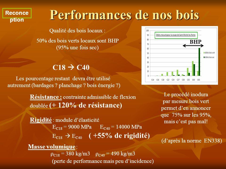 Performances de nos bois (daprès la norme EN338) Résistance : contrainte admissible de flexion doublée (+ 120% de résistance) Qualité des bois locaux