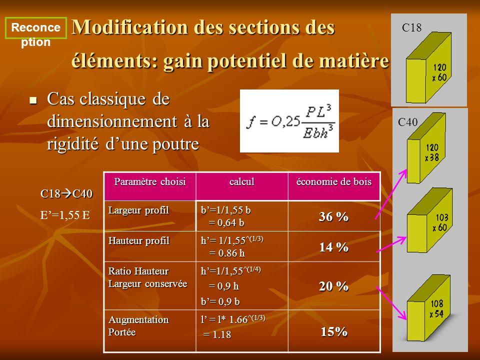 Modification des sections des éléments: gain potentiel de matière Cas classique de dimensionnement à la rigidité dune poutre Cas classique de dimensio
