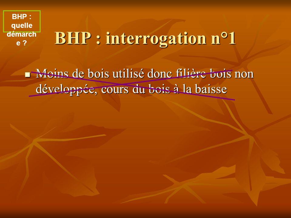 BHP : interrogation n°1 Moins de bois utilisé donc filière bois non développée, cours du bois à la baisse Moins de bois utilisé donc filière bois non