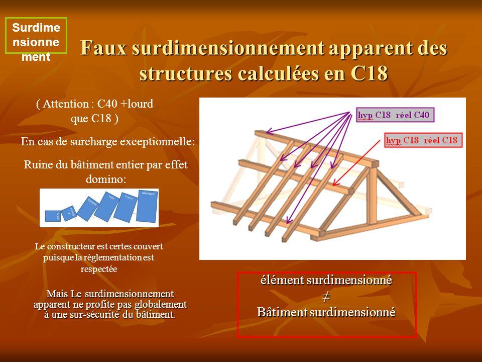 Faux surdimensionnement apparent des structures calculées en C18 Mais Le surdimensionnement apparent ne profite pas globalement à une sur-sécurité du