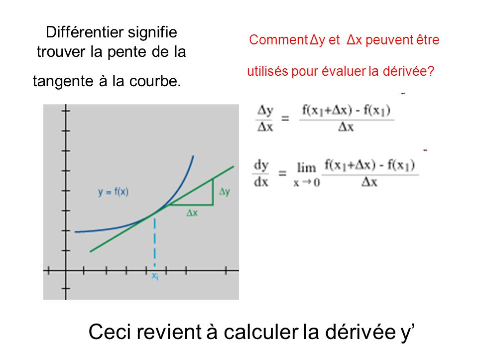 Différentier signifie trouver la pente de la tangente à la courbe. Ceci revient à calculer la dérivée y Comment Δy et Δx peuvent être utilisés pour év