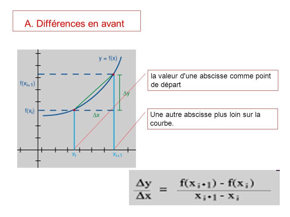 A. Différences en avant la valeur d'une abscisse comme point de départ Une autre abscisse plus loin sur la courbe.