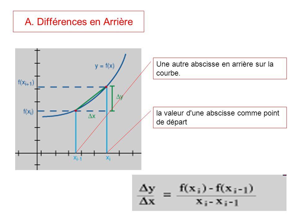 A. Différences en Arrière la valeur d'une abscisse comme point de départ Une autre abscisse en arrière sur la courbe.