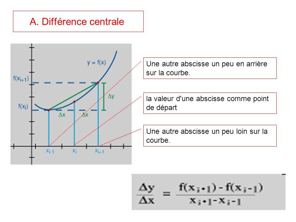 A. Différence centrale la valeur d'une abscisse comme point de départ Une autre abscisse un peu loin sur la courbe. Une autre abscisse un peu en arriè