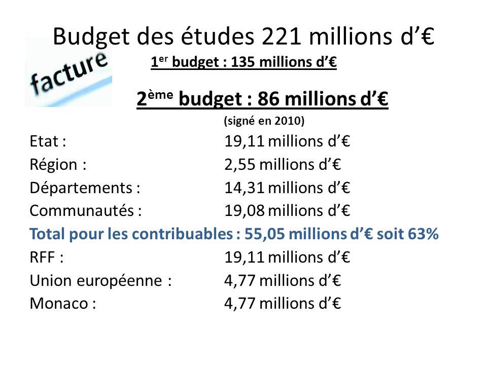 Budget des études 221 millions d 1 er budget : 135 millions d 2 ème budget : 86 millions d (signé en 2010) Etat : 19,11 millions d Région :2,55 millions d Départements : 14,31 millions d Communautés :19,08 millions d Total pour les contribuables : 55,05 millions d soit 63% RFF :19,11 millions d Union européenne :4,77 millions d Monaco :4,77 millions d
