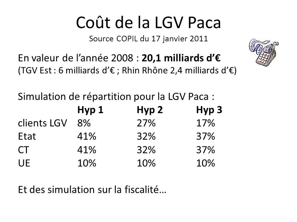 Coût de la LGV Paca Source COPIL du 17 janvier 2011 En valeur de lannée 2008 : 20,1 milliards d (TGV Est : 6 milliards d ; Rhin Rhône 2,4 milliards d) Simulation de répartition pour la LGV Paca : Hyp 1Hyp 2Hyp 3 clients LGV8% 27%17% Etat41% 32%37% CT41% 32%37% UE10% 10%10% Et des simulation sur la fiscalité…
