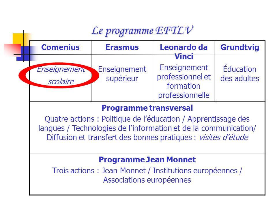 Le programme EFTLV Comenius Enseignement scolaire Erasmus Enseignement supérieur Leonardo da Vinci Enseignement professionnel et formation professionn