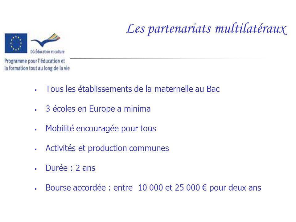 Les partenariats multilatéraux Tous les établissements de la maternelle au Bac 3 écoles en Europe a minima Mobilité encouragée pour tous Activités et