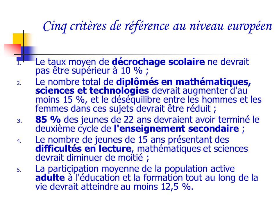 Cinq critères de référence au niveau européen 1. Le taux moyen de décrochage scolaire ne devrait pas être supérieur à 10 % ; 2. Le nombre total de dip