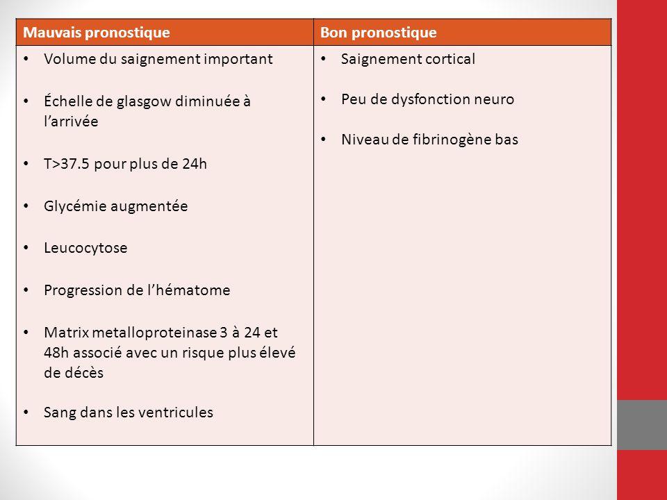 De retour au Cas Large hématome lobaire stable sur 24h Leucocytose Glycémie 11 T > 37.5 Sang dans les ventricules Diminution du Glasgow de 13 à 7 (6 points) Pronostique Pauvre