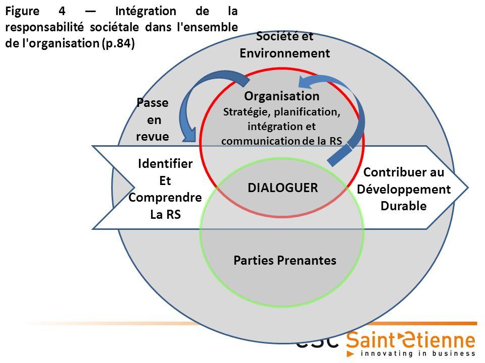 Société et Environnement Organisation Stratégie, planification, intégration et communication de la RS Parties Prenantes Identifier Et Comprendre La RS DIALOGUER Contribuer au Développement Durable Passe en revue Figure 4 Intégration de la responsabilité sociétale dans l ensemble de l organisation (p.84)