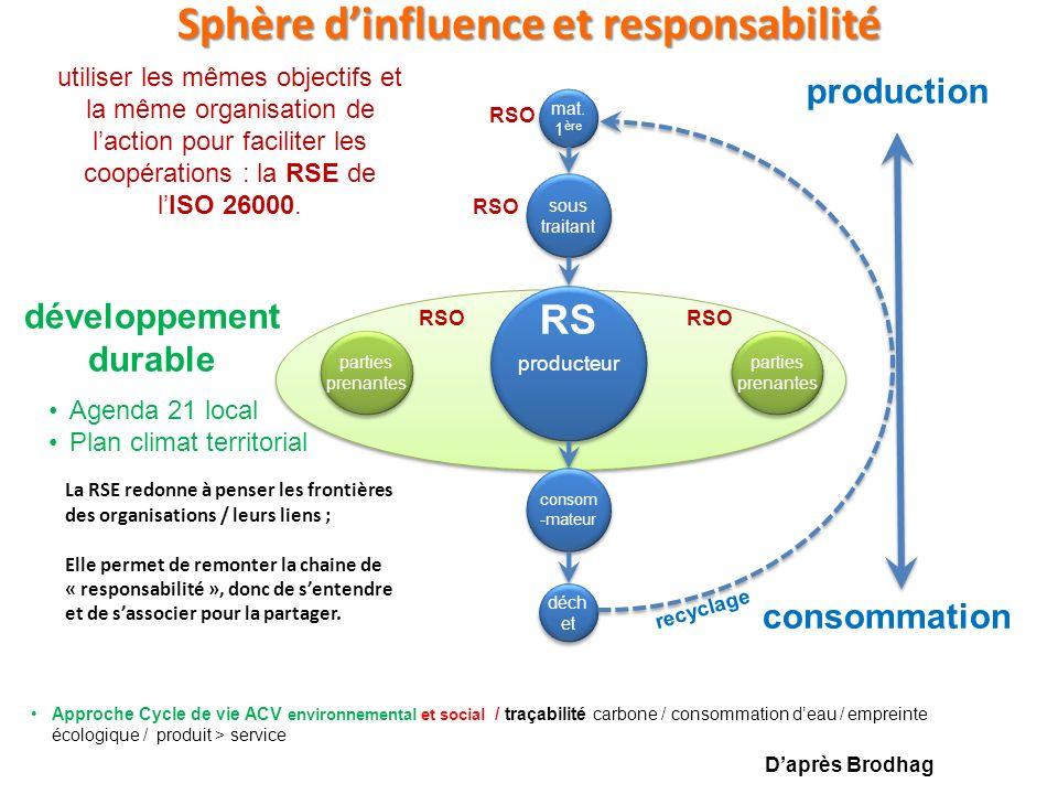 Sphère dinfluence et responsabilité parties prenantes parties prenantes Agenda 21 local Plan climat territorial développement durable recyclage producteur sous traitant consom -mateur mat.
