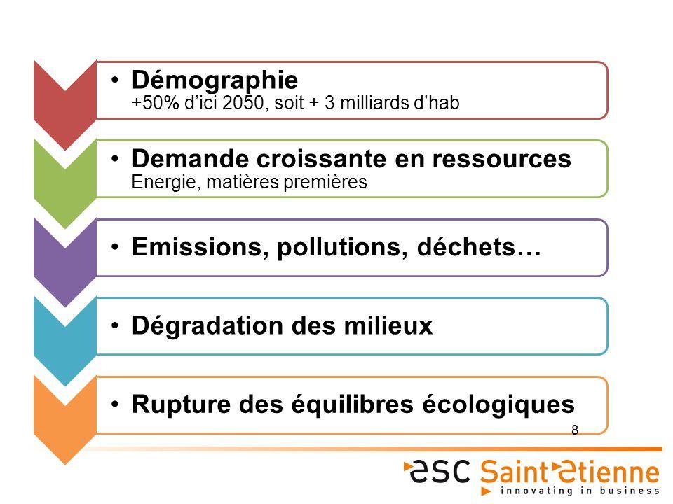 Démographie +50% dici 2050, soit + 3 milliards dhab Demande croissante en ressources Energie, matières premières Emissions, pollutions, déchets…Dégradation des milieuxRupture des équilibres écologiques 8