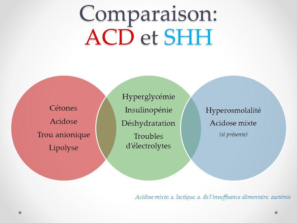 Comparaison: ACD et SHH Cétones Acidose Trou anionique Lipolyse Hyperglycémie Insulinopénie Déshydratation Troubles délectrolytes Hyperosmolalité Acidose mixte (si présente) Acidose mixte: a.