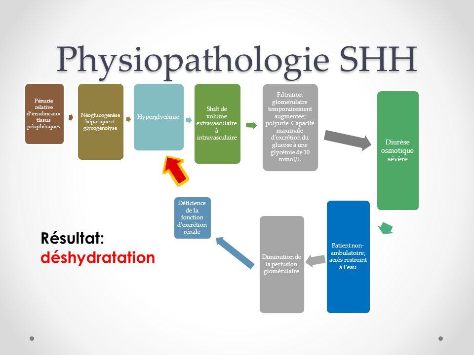 Physiopathologie SHH Pénurie relative dinsuline aux tissus périphériques Néoglucogenèse hépatique et glycogénolyse Hyperglycémie Shift de volume extravasculaire à intravasculaire Filtration glomérulaire temporairement augmentée; polyurie.