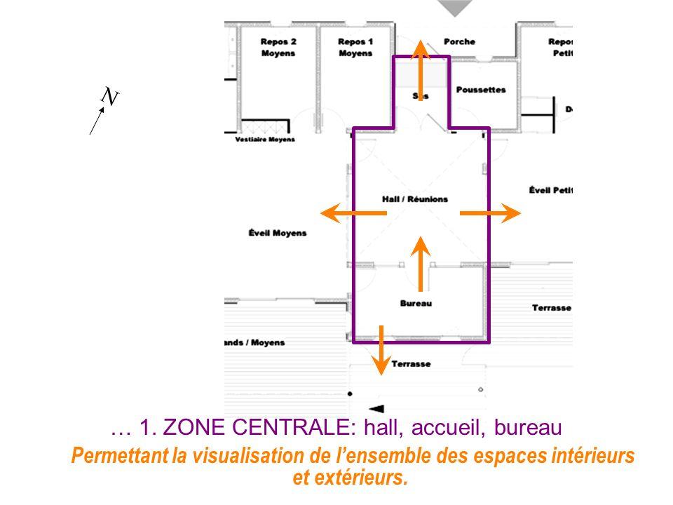 N Permettant la visualisation de lensemble des espaces intérieurs et extérieurs. … 1. ZONE CENTRALE: hall, accueil, bureau