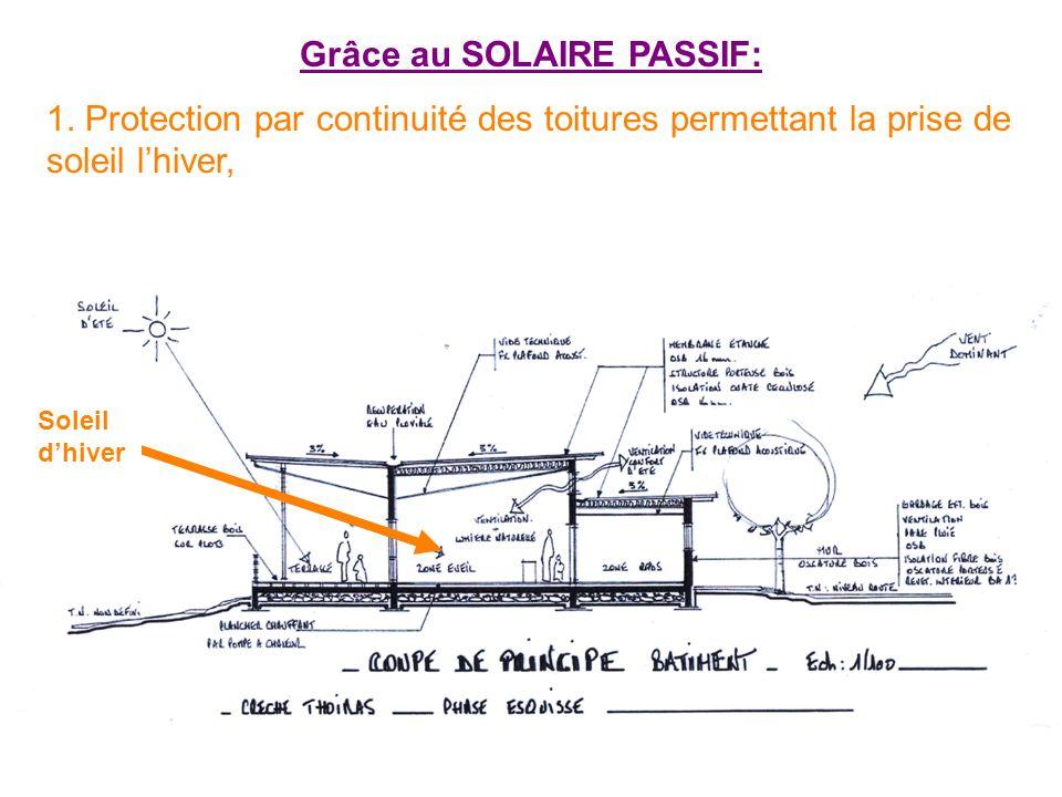 Grâce au SOLAIRE PASSIF: 1. Protection par continuité des toitures permettant la prise de soleil lhiver, Soleil dhiver