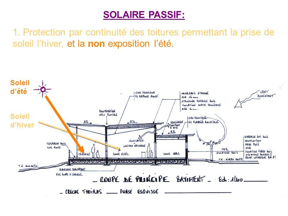 SOLAIRE PASSIF: 1. Protection par continuité des toitures permettant la prise de soleil lhiver, et la non exposition lété. Soleil dété Soleil dhiver