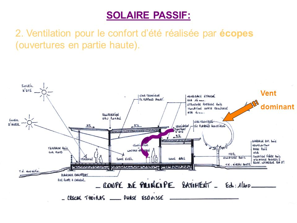 SOLAIRE PASSIF: 2. Ventilation pour le confort dété réalisée par écopes (ouvertures en partie haute). Vent dominant