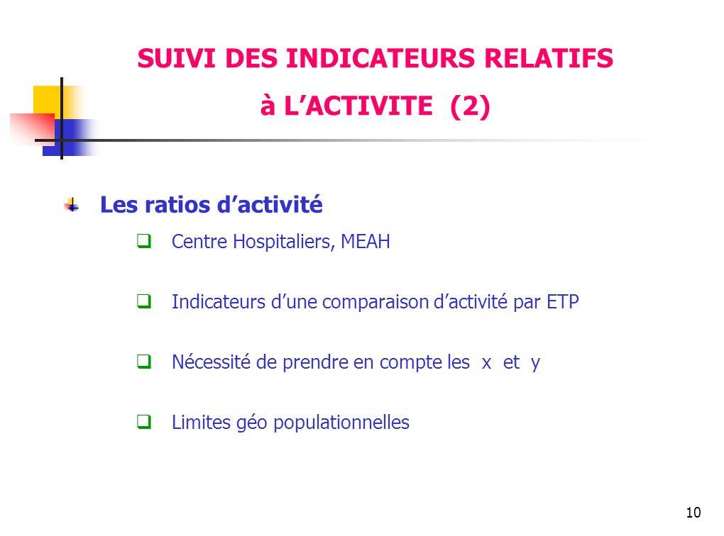 10 Les ratios dactivité Centre Hospitaliers, MEAH Indicateurs dune comparaison dactivité par ETP Nécessité de prendre en compte les x et y Limites géo