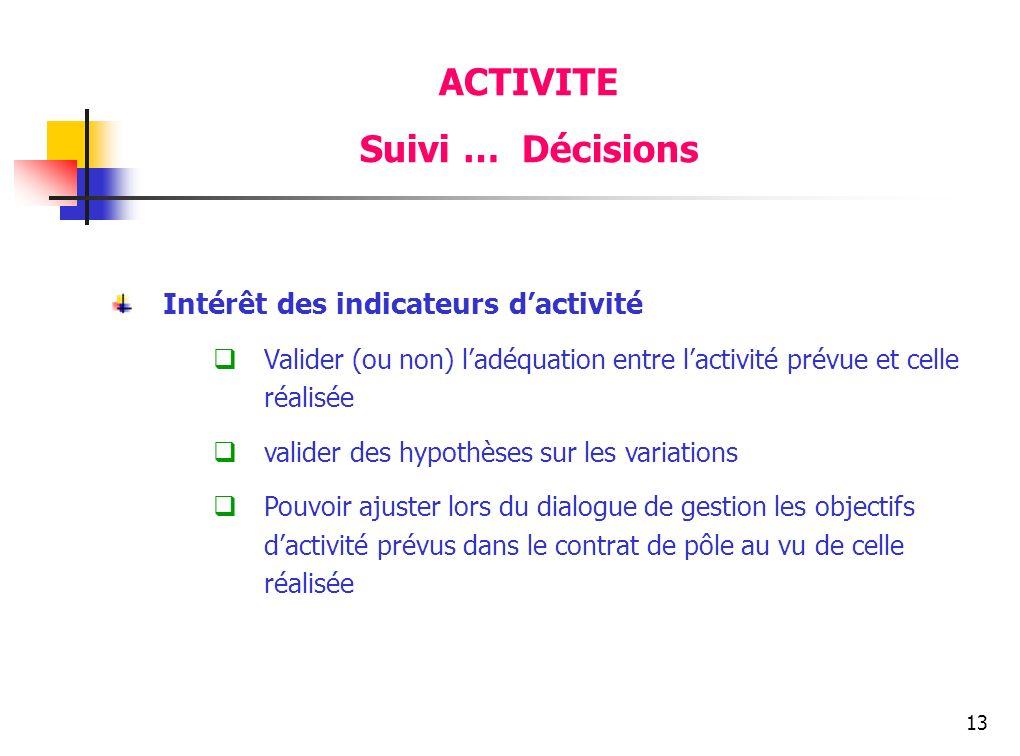 13 ACTIVITE Suivi … Décisions Intérêt des indicateurs dactivité Valider (ou non) ladéquation entre lactivité prévue et celle réalisée valider des hypo