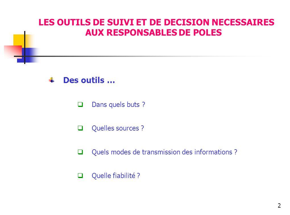 3 LES OUTILS DE SUIVI ET DE DECISIONS NECESSAIRES AUX RESPONSABLES DE POLES Des outils, des indicateurs...
