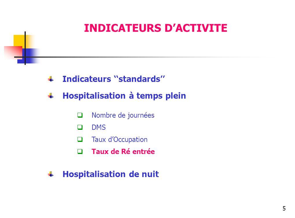 5 INDICATEURS DACTIVITE Indicateurs standards Hospitalisation à temps plein Nombre de journées DMS Taux dOccupation Taux de Ré entrée Hospitalisation