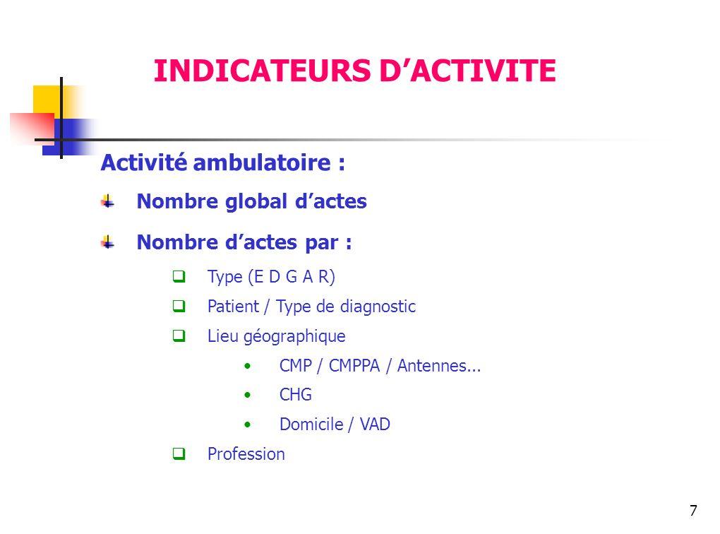 7 Activité ambulatoire : Nombre global dactes Nombre dactes par : Type (E D G A R) Patient / Type de diagnostic Lieu géographique CMP / CMPPA / Antenn