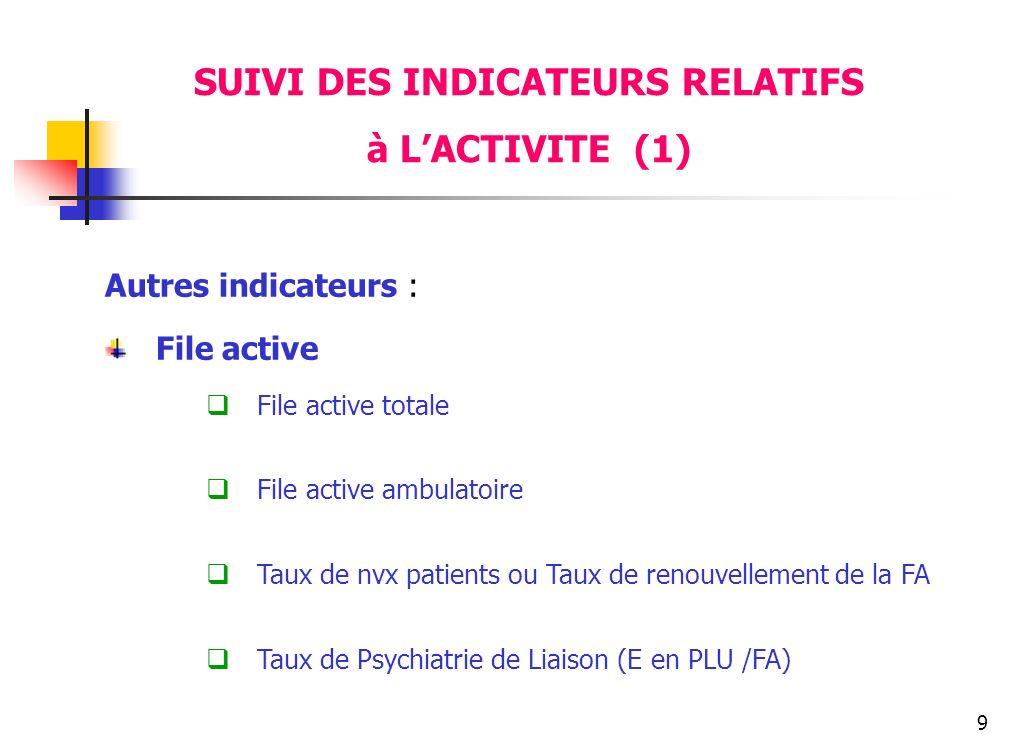 9 Autres indicateurs : File active File active totale File active ambulatoire Taux de nvx patients ou Taux de renouvellement de la FA Taux de Psychiat