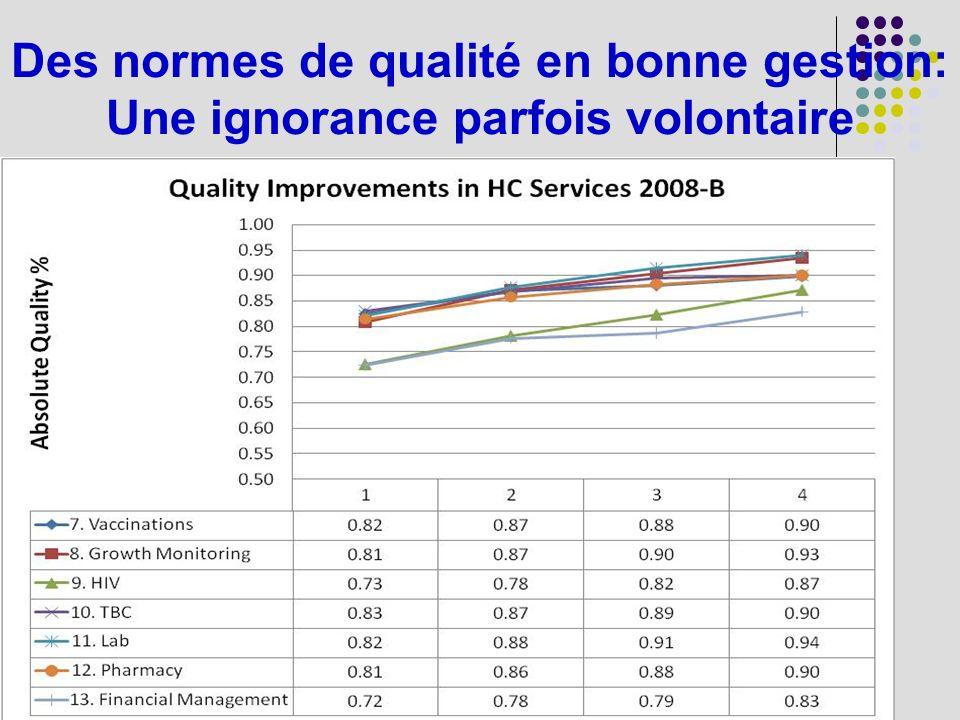 Des normes de qualité en bonne gestion: Une ignorance parfois volontaire