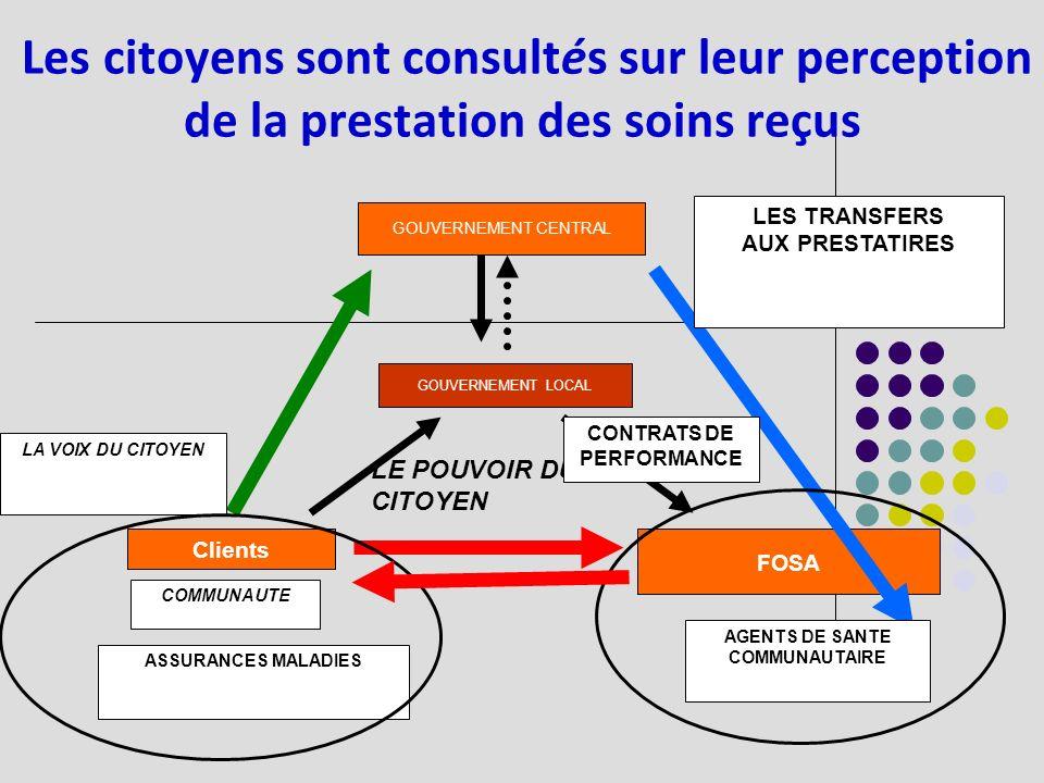 GOUVERNEMENT CENTRAL GOUVERNEMENT LOCAL FOSA Clients LE POUVOIR DU CITOYEN CONTRATS DE PERFORMANCE AGENTS DE SANTE COMMUNAUTAIRE ASSURANCES MALADIES COMMUNAUTE LA VOIX DU CITOYEN LES TRANSFERS AUX PRESTATIRES Les citoyens sont consultés sur leur perception de la prestation des soins reçus