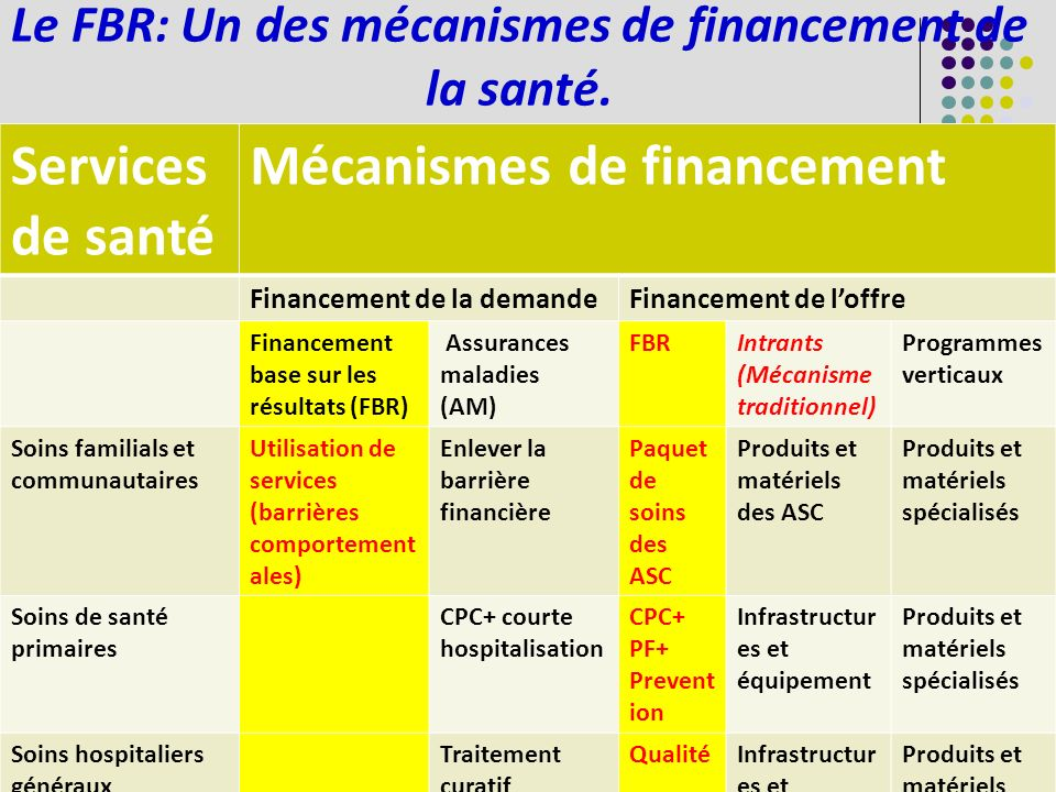 Services de santé Mécanismes de financement Financement de la demandeFinancement de loffre Financement base sur les résultats (FBR) Assurances maladie
