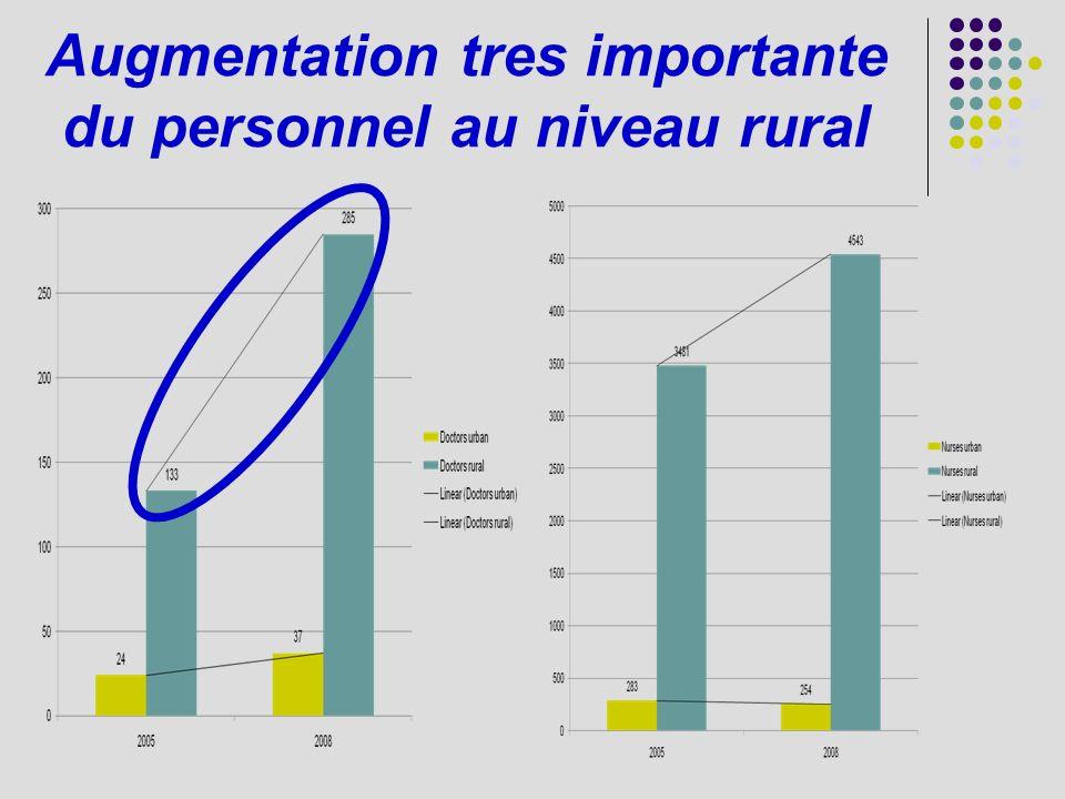 Augmentation tres importante du personnel au niveau rural