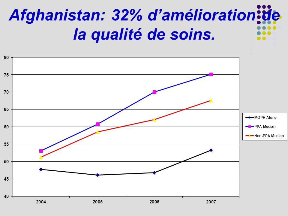 Afghanistan: 32% damélioration de la qualité de soins.