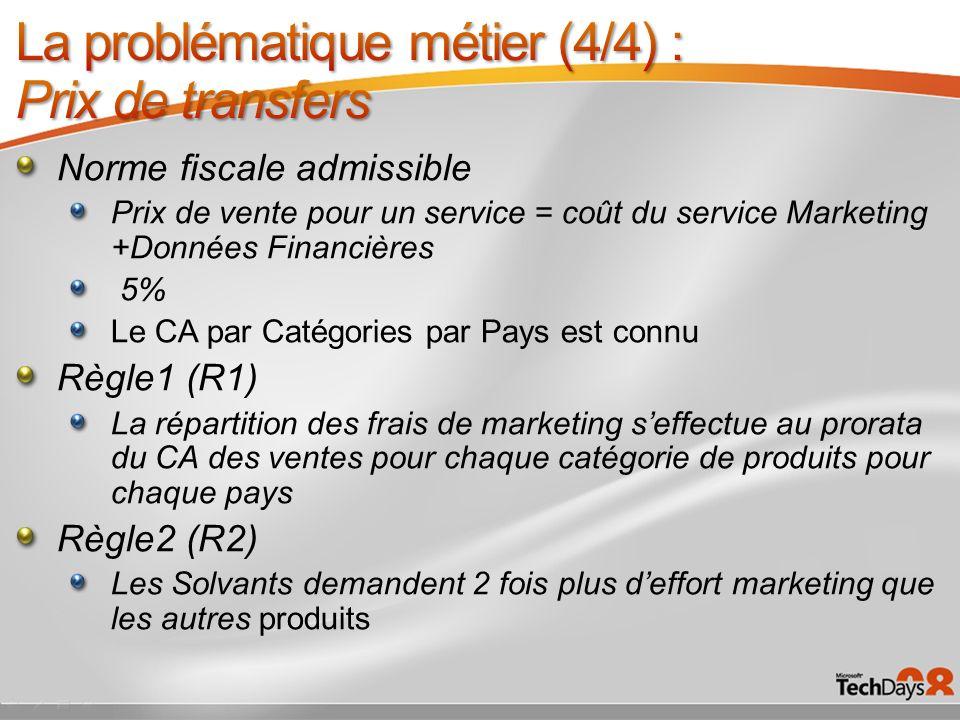 Norme fiscale admissible Prix de vente pour un service = coût du service Marketing +Données Financières 5% Le CA par Catégories par Pays est connu Règ