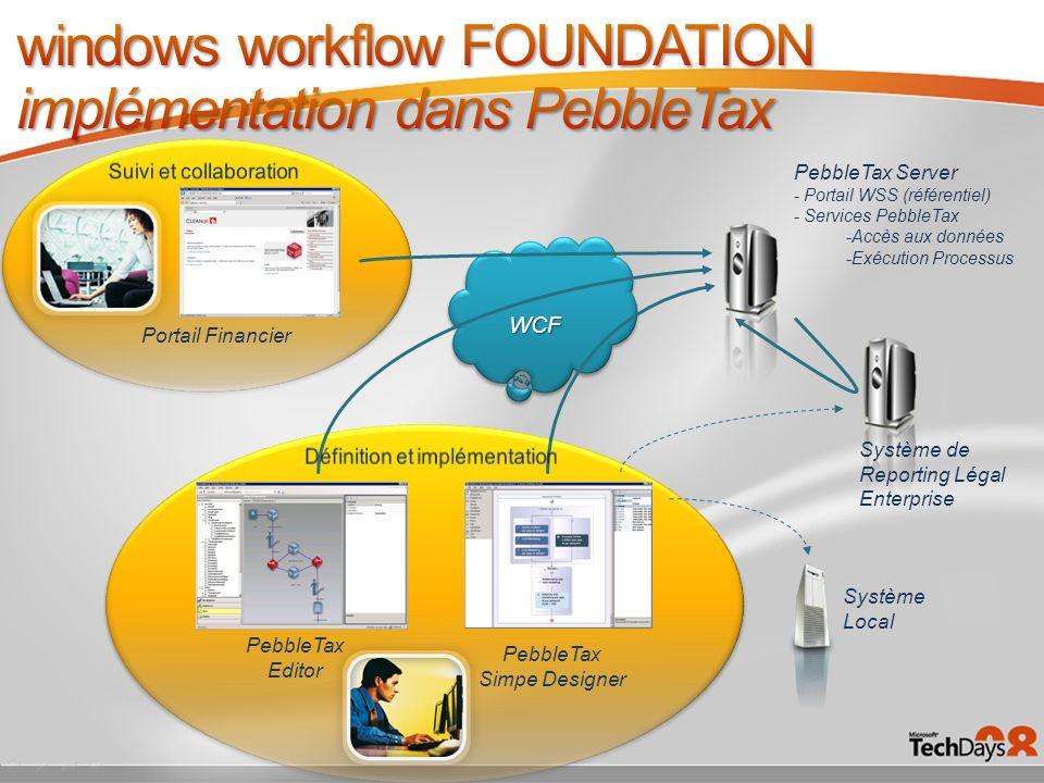 WCFWCF Système Local Système de Reporting Légal Enterprise PebbleTax Server - Portail WSS (référentiel) - Services PebbleTax -Accès aux données -Exécu