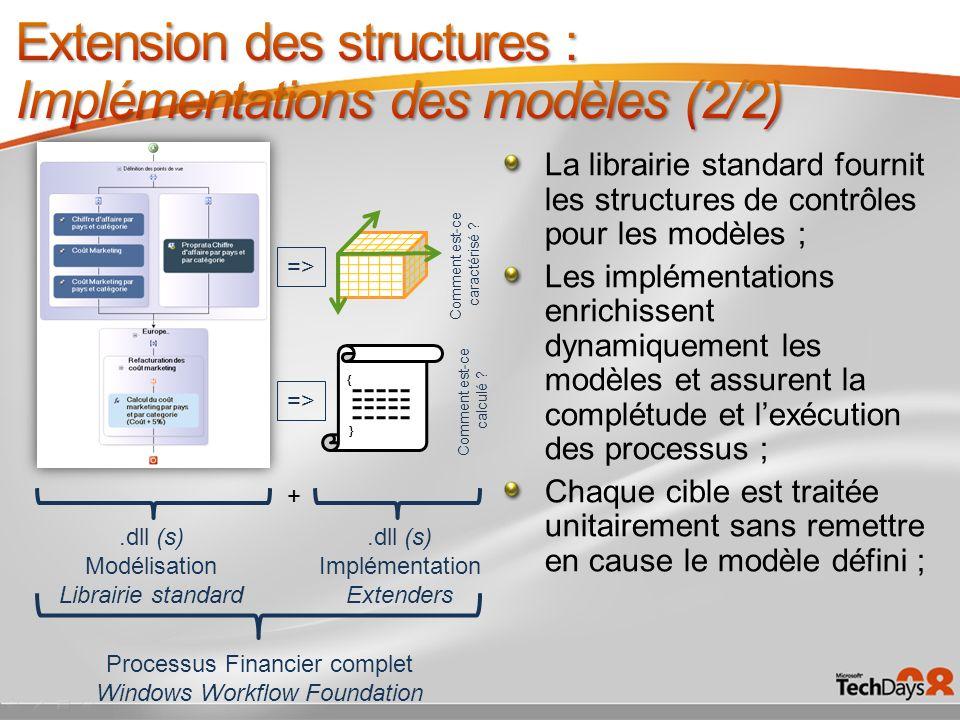 La librairie standard fournit les structures de contrôles pour les modèles ; Les implémentations enrichissent dynamiquement les modèles et assurent la