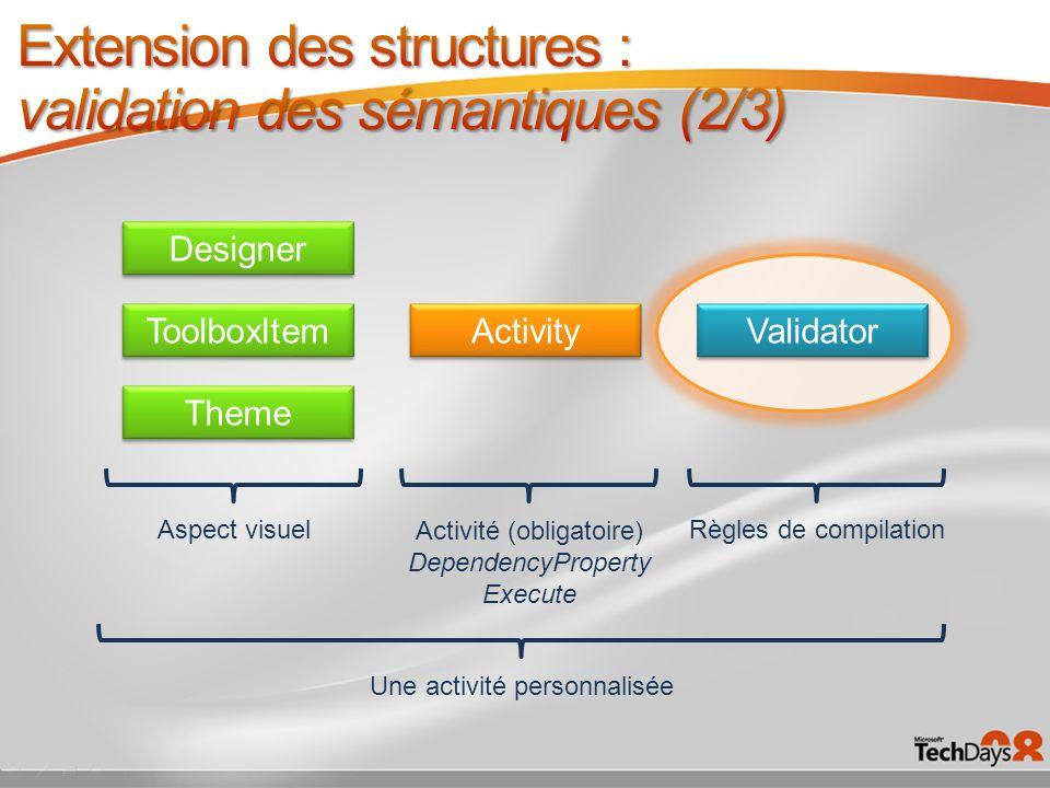 Designer ToolboxItem Theme Activity Validator Aspect visuel Activité (obligatoire) DependencyProperty Execute Règles de compilation Une activité perso