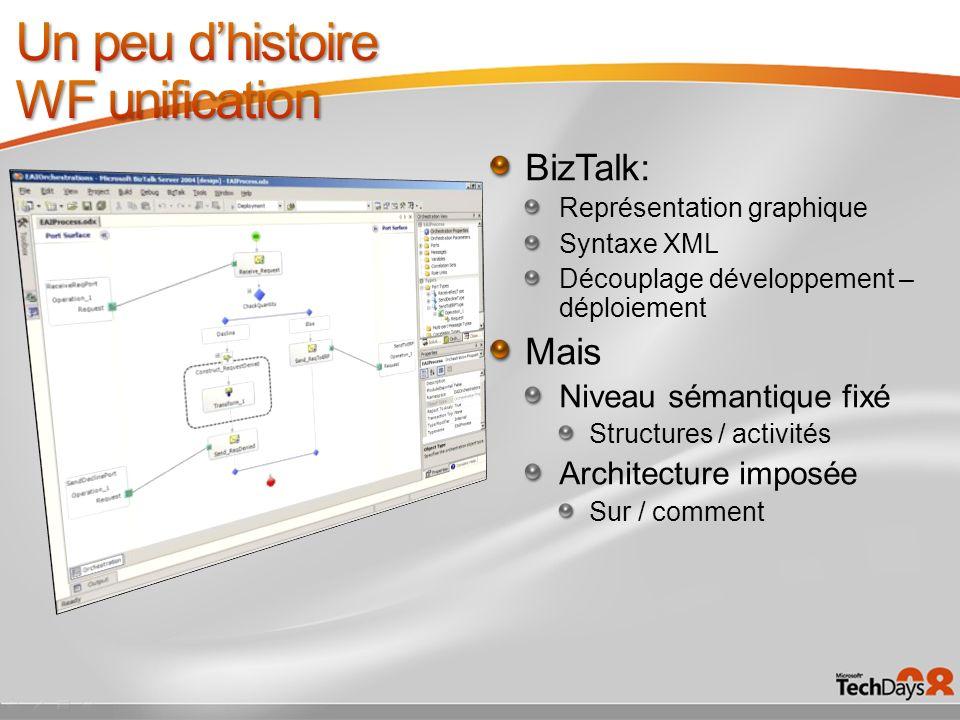 BizTalk: Représentation graphique Syntaxe XML Découplage développement – déploiement Mais Niveau sémantique fixé Structures / activités Architecture i