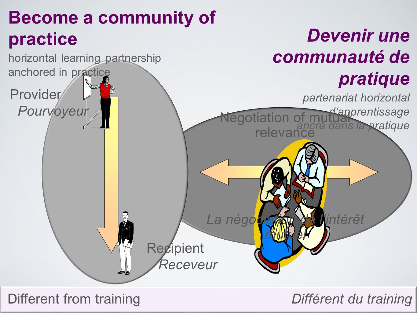 Etienne and Beverly Wenger-Trayner Negotiation of mutual relevance La négociation de lintérêt mutuel Provider Pourvoyeur Recipient Receveur Become a community of practice horizontal learning partnership anchored in practice Devenir une communauté de pratique partenariat horizontal dapprentissage ancré dans la pratique Différent du trainingDifferent from training