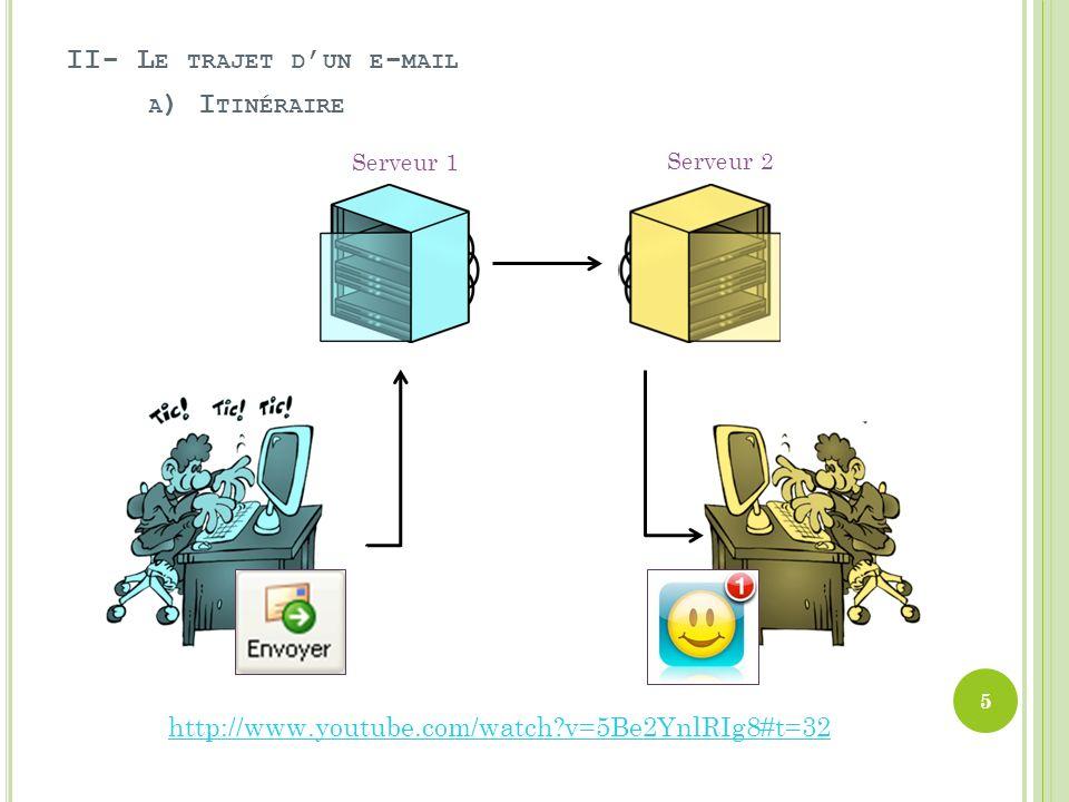 II- L E TRAJET D UN E - MAIL Serveur 1 Serveur 2 http://www.youtube.com/watch?v=5Be2YnlRIg8#t=32 A ) I TINÉRAIRE 5