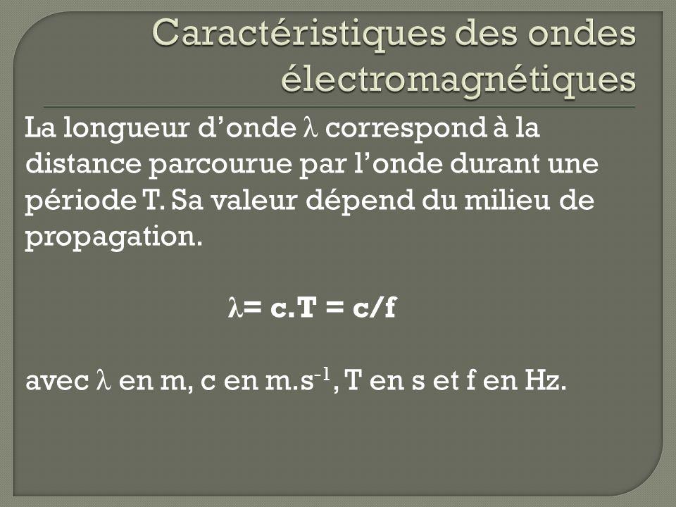 La longueur donde λ correspond à la distance parcourue par londe durant une période T. Sa valeur dépend du milieu de propagation. λ = c.T = c/f avec λ