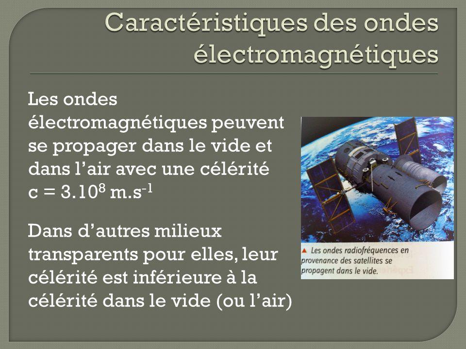 Les ondes électromagnétiques peuvent se propager dans le vide et dans lair avec une célérité c = 3.10 8 m.s -1 Dans dautres milieux transparents pour elles, leur célérité est inférieure à la célérité dans le vide (ou lair)
