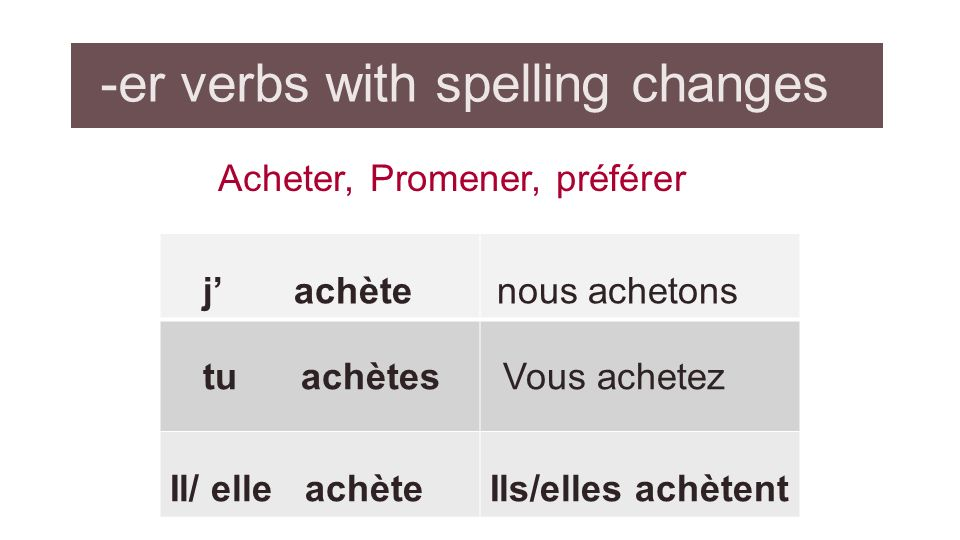 -er verbs with spelling changes Acheter, Promener, préférer j achète nous achetons tu achètes Vous achetez Il/ elle achèteIls/elles achètent