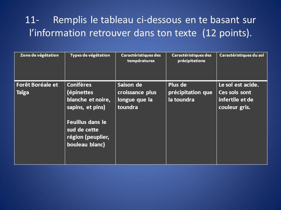 11-Remplis le tableau ci-dessous en te basant sur linformation retrouver dans ton texte (12 points). Zone de végétationTypes de végétationCaractéristi