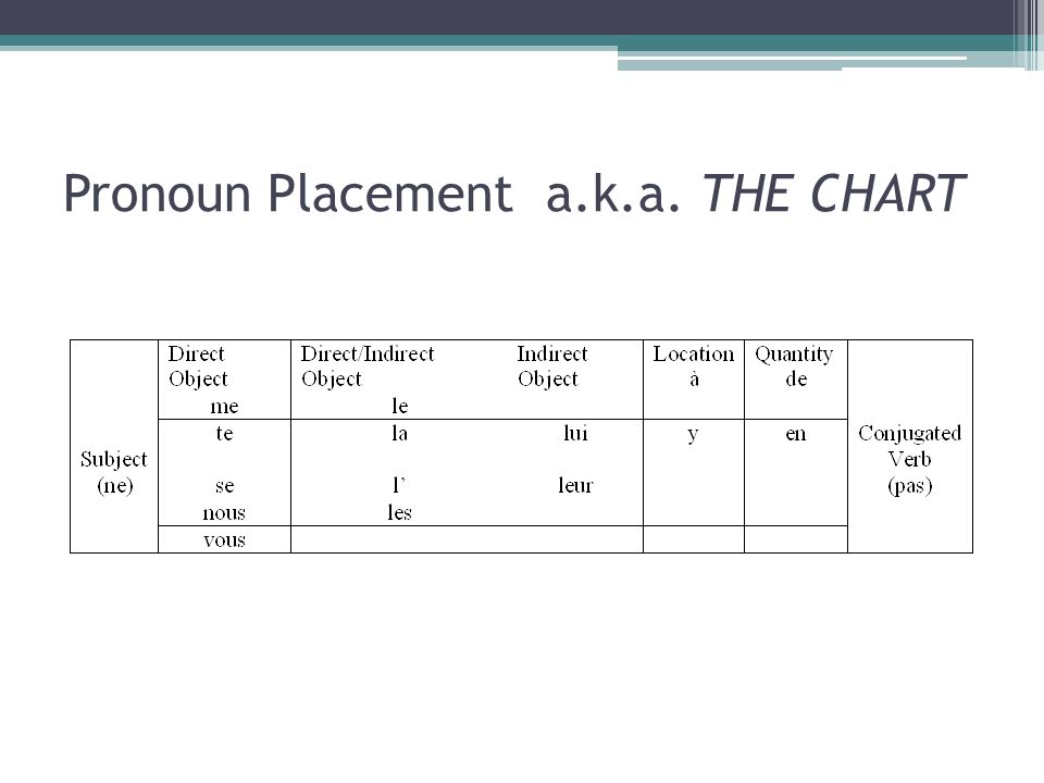 Pronoun Placement a.k.a. THE CHART