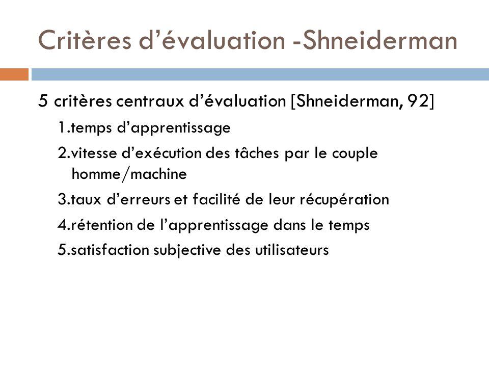 Critères dévaluation -Shneiderman 5 critères centraux dévaluation [Shneiderman, 92] 1.temps dapprentissage 2.vitesse dexécution des tâches par le coup