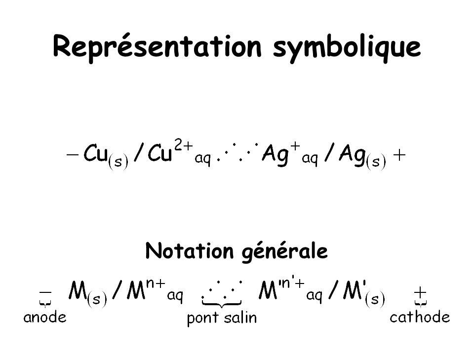 Représentation symbolique Notation générale