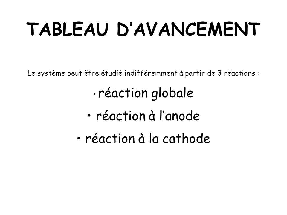 TABLEAU DAVANCEMENT Le système peut être étudié indifféremment à partir de 3 réactions : réaction globale réaction à lanode réaction à la cathode