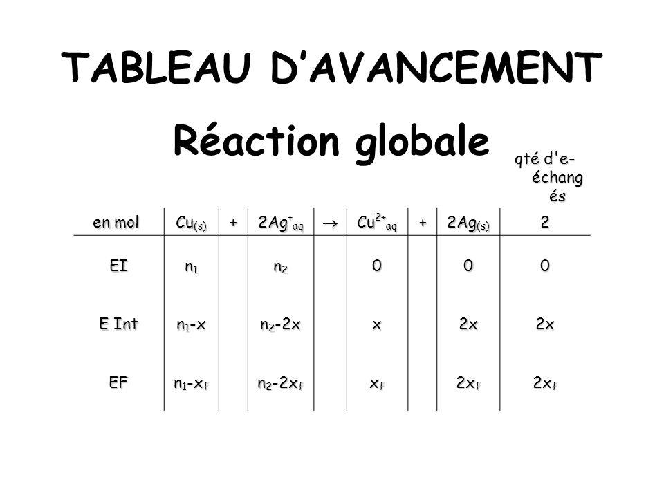 TABLEAU DAVANCEMENT Réaction globale qté d'e- échang és en mol en mol Cu (s) + 2Ag + aq Cu 2+ aq + 2Ag (s) 2 EI n1n1n1n1 n2n2n2n2000 E Int n 1 -x n 2